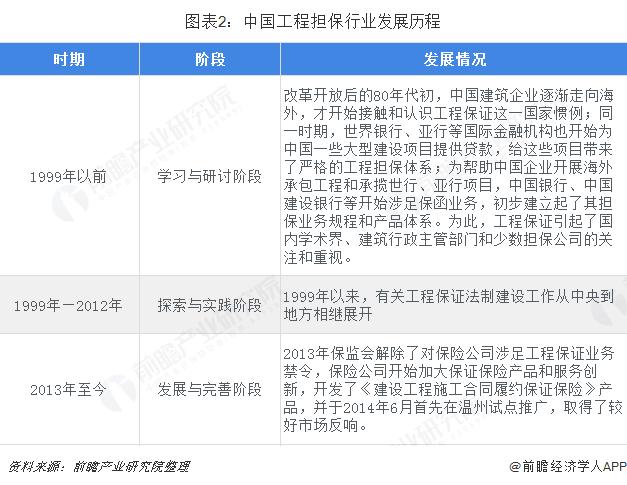 图表2:中国工程担保行业发展历程
