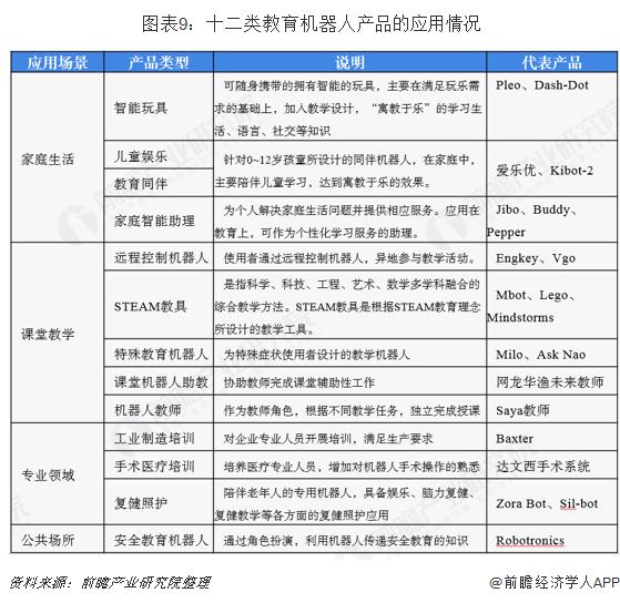 图表9:十二类教育机器人产品的应用情况