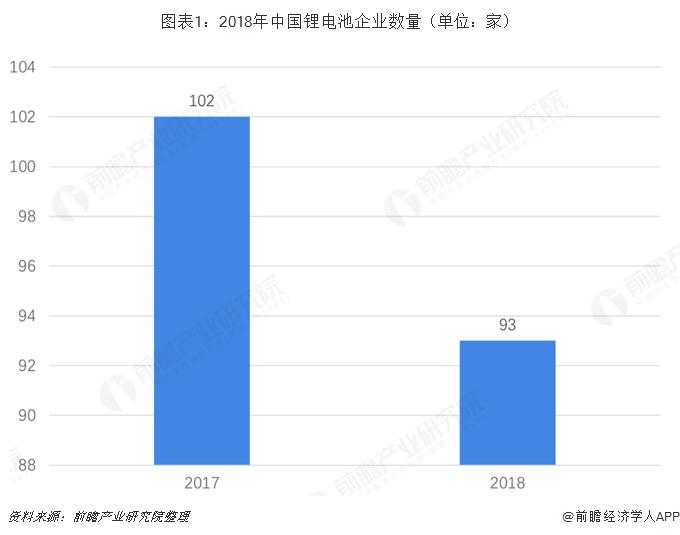 图表1:2018年中国锂电池企业数量(单位:家)