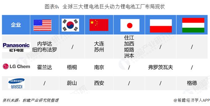 图表9:全球三大锂电池巨头动力锂电池工厂布局现状