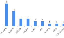 2019年中国科创板前四批受理企业完整名单及解读 已受理企业28家,均属新兴战略产业