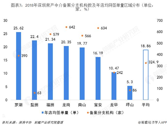 图表7:2018年深圳房产中介备案分支机构数及年店均网签单量区域分布(单位:家,%)