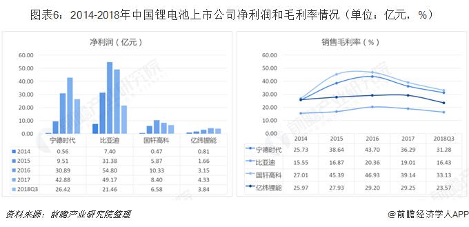 图表6:2014-2018年中国锂电池上市公司净利润和毛利率情况(单位:亿元,%)