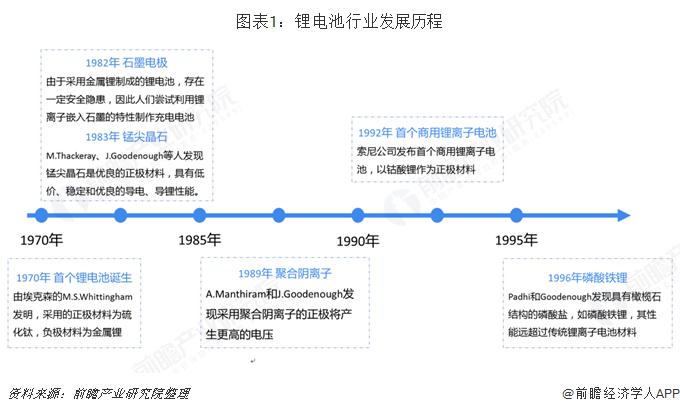 图表1:锂电池行业发展历程