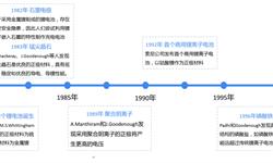 2019市场格局:《2019年中国锂电池产业竞争格局全局观》(附市场份额、企业经营对比、竞争前景)(上篇)