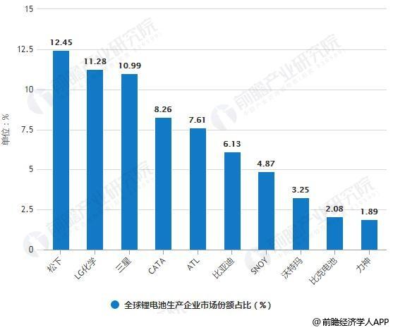 2017年全球锂电池生产企业市场份额占比情况