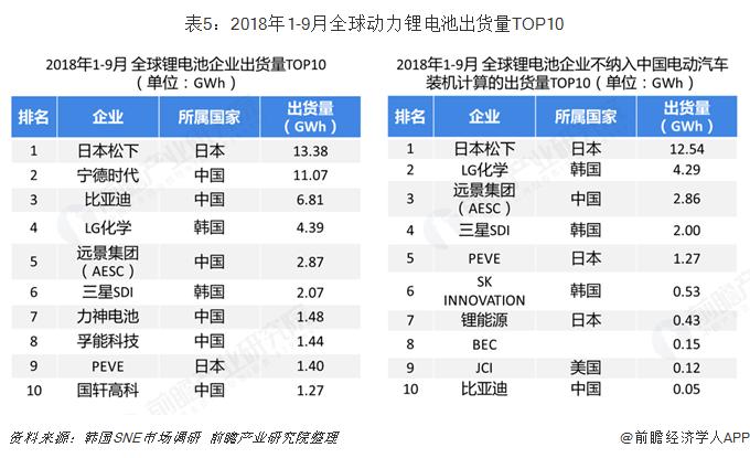 表5:2018年1-9月全球动力锂电池出货量TOP10
