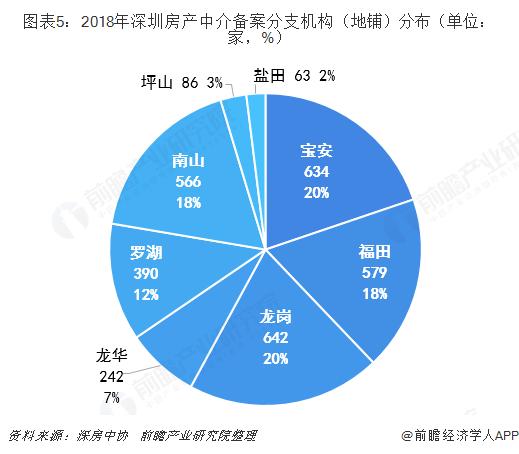 图表5:2018年深圳房产中介备案分支机构(地铺)分布(单位:家,%)