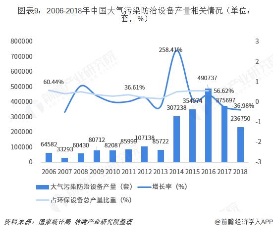 图表9:2006-2018年中国大气污染防治设备产量相关情况(单位:套,%)