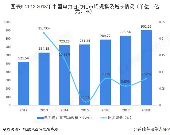 图表9:2012-2018年中国电力自动化市场规模及增长情况(单位:亿元,%)