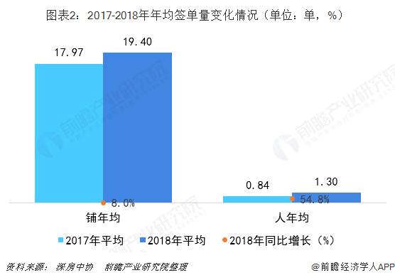 图表2:2017-2018年年均签单量变化情况(单位:单,%)
