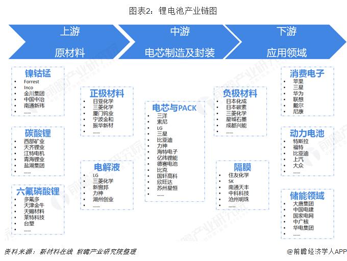 图表2:锂电池产业链图