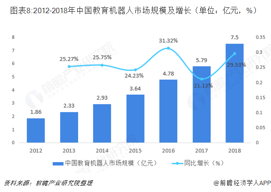 图表8:2012-2018年中国教育机器人市场规模及增长(单位:亿元,%)