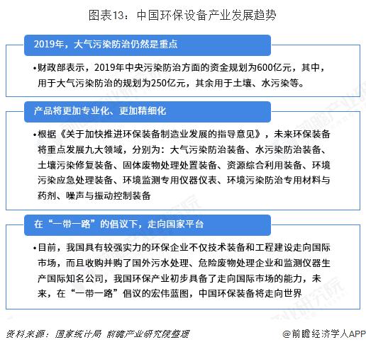 图表13:中国环保设备产业发展趋势