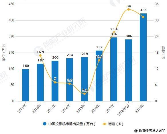 2011-2018年中国投影机市场出货量统计及增长情况