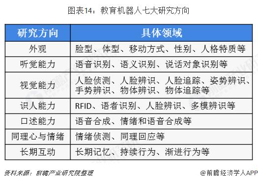 图表14:教育机器人七大研究方向