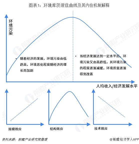 图表1:环境库茨涅兹曲线及其内在机制解释