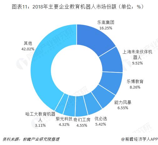 图表11:2018年主要企业教育机器人市场份额(单位:%)