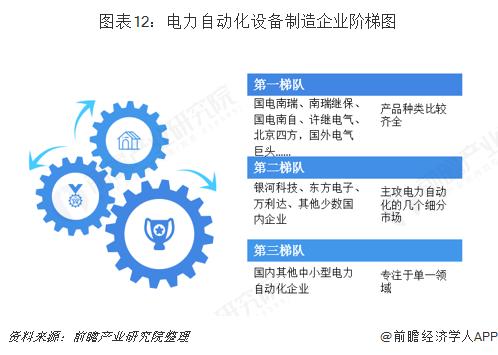 图表12:电力自动化设备制造企业阶梯图