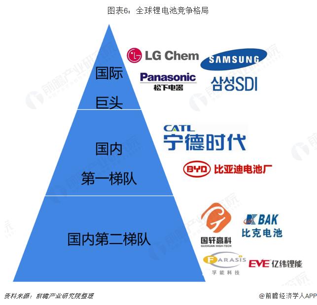 图表6:全球锂电池竞争格局