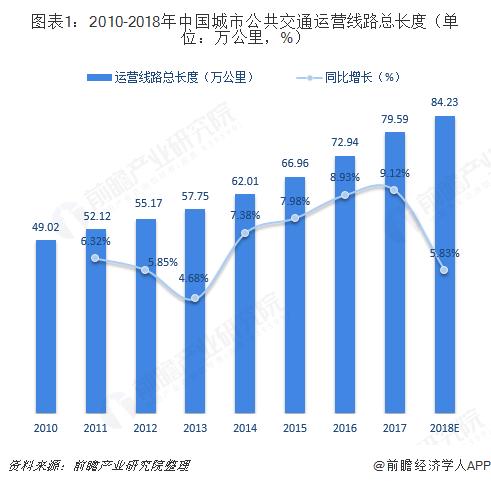 图表1:2010-2018年中国城市公共交通运营线路总长度(单位:万公里,%)