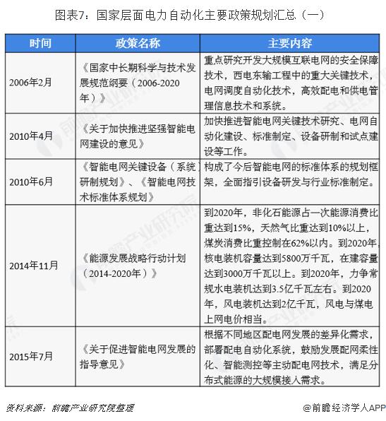 图表7:国家层面电力自动化主要政策规划汇总(一)