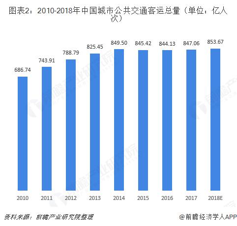 图表2:2010-2018年中国城市公共交通客运总量(单位:亿人次)