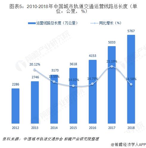 图表5:2010-2018年中国城市轨道交通运营线路总长度(单位:公里,%)