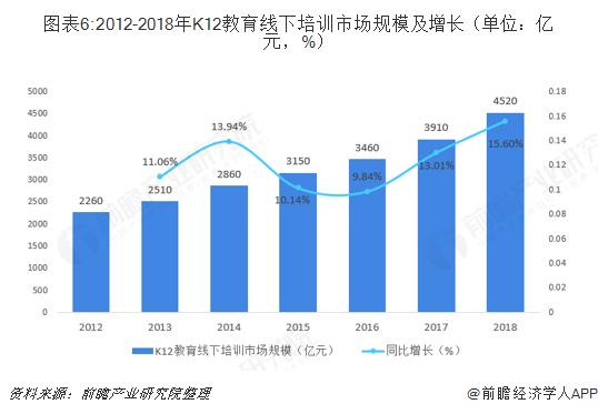 图表6:2012-2018年K12教育线下培训市场规模及增长(单位:亿元,%)