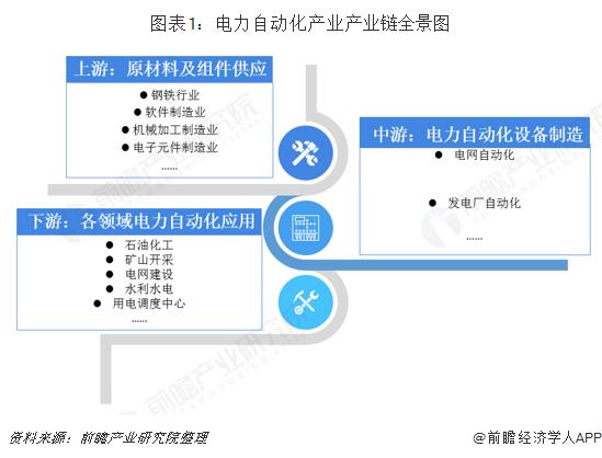 图表1:电力自动化产业产业链全景图