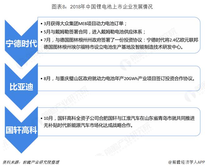 图表8:2018年中国锂电池上市企业发展情况