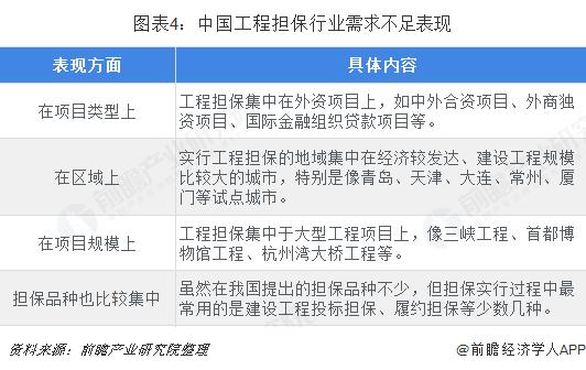 图表4:中国工程担保行业需求不足表现