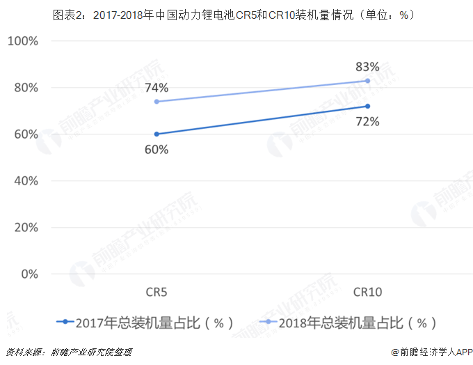 图表2:2017-2018年中国动力锂电池CR5和CR10装机量情况(单位:%)