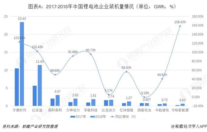 图表4:2017-2018年中国锂电池企业装机量情况(单位:GWh,%)