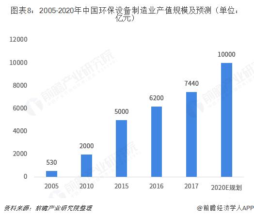 图表8:2005-2020年中国环保设备制造业产值规模及预测(单位:亿元)