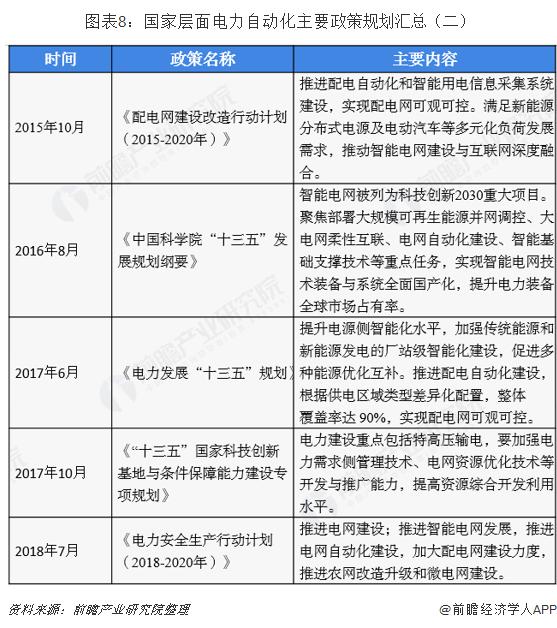 图表8:国家层面电力自动化主要政策规划汇总(二)
