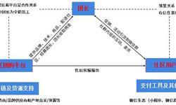 2018年中国社区团购行业发展模式和市场趋势分析,互联网巨头企业争先布局【组图】