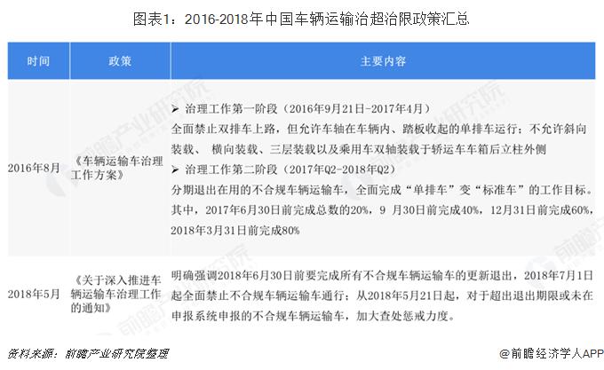 图表1:2016-2018年中国车辆运输治超治限政策汇总
