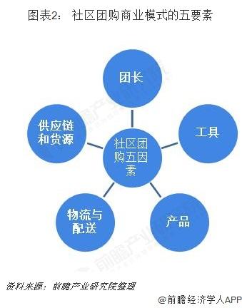 图表2: 社区团购商业模式的五要素
