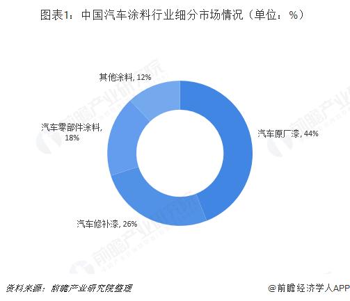 图表1:中国汽车涂料行业细分市场情况(单位:%)
