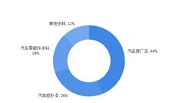2018年汽车涂料行业细分市场现状与发展前景分析 汽车原厂漆占比超四成【组图】