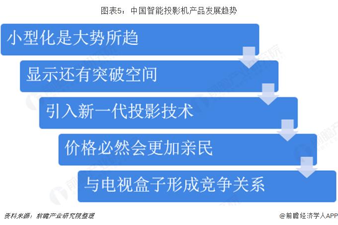 图表5:中国智能投影机产品发展趋势