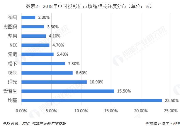 图表2:2018年中国投影机市场品牌关注度分布(单位:%)