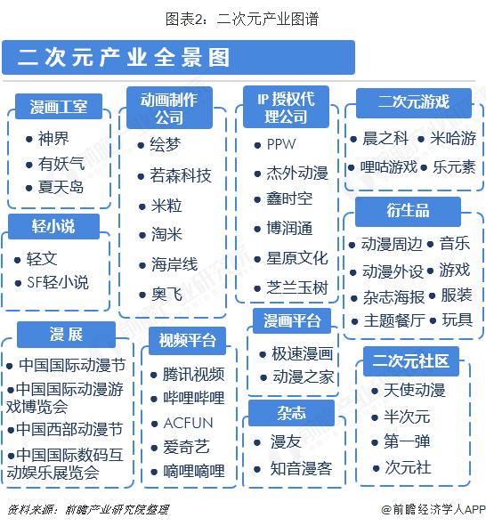 图表2:二次元产业图谱