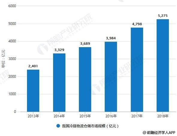 2013-2018年我国冷链物流仓储市场规模情况及预测