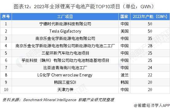 图表12:2023年全球锂离子电池产能TOP10项目(单位:GWh)