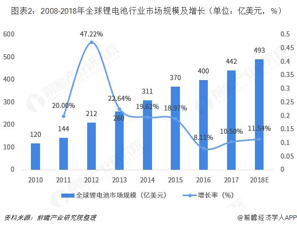 图表2:2008-2018年全球锂电池行业市场规模及增长(单位:亿美元,%)