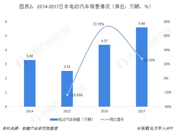 图表2:2014-2017日本电动汽车销售情况(单位:万辆,%)