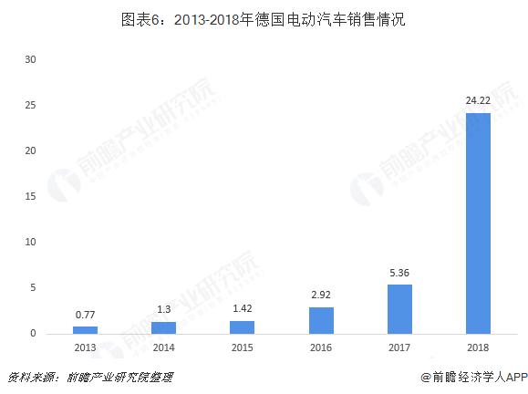 图表6:2013-2018年德国电动汽车销售情况
