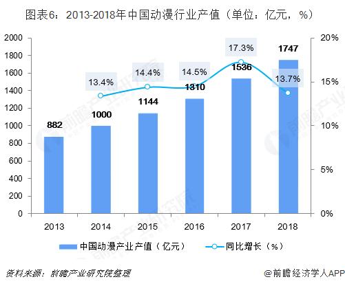 图表6:2013-2018年中国动漫行业产值(单位:亿元,%)